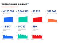 Ситуация с заболеваемостью COVID-19 в РФ
